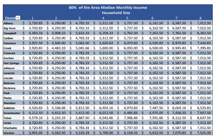 80% of the Area Median Monthly Income Household Size